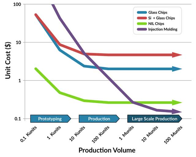 Production volume vs cost